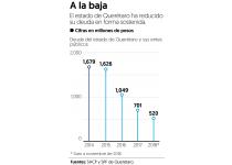 Gobierno de Querétaro amortizará 50% de su deuda en 2019