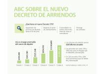 el abc de las nuevas normas de arrendamiento expedidas por el gobierno por covid 19 colombia